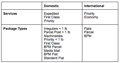 service and package types matrix